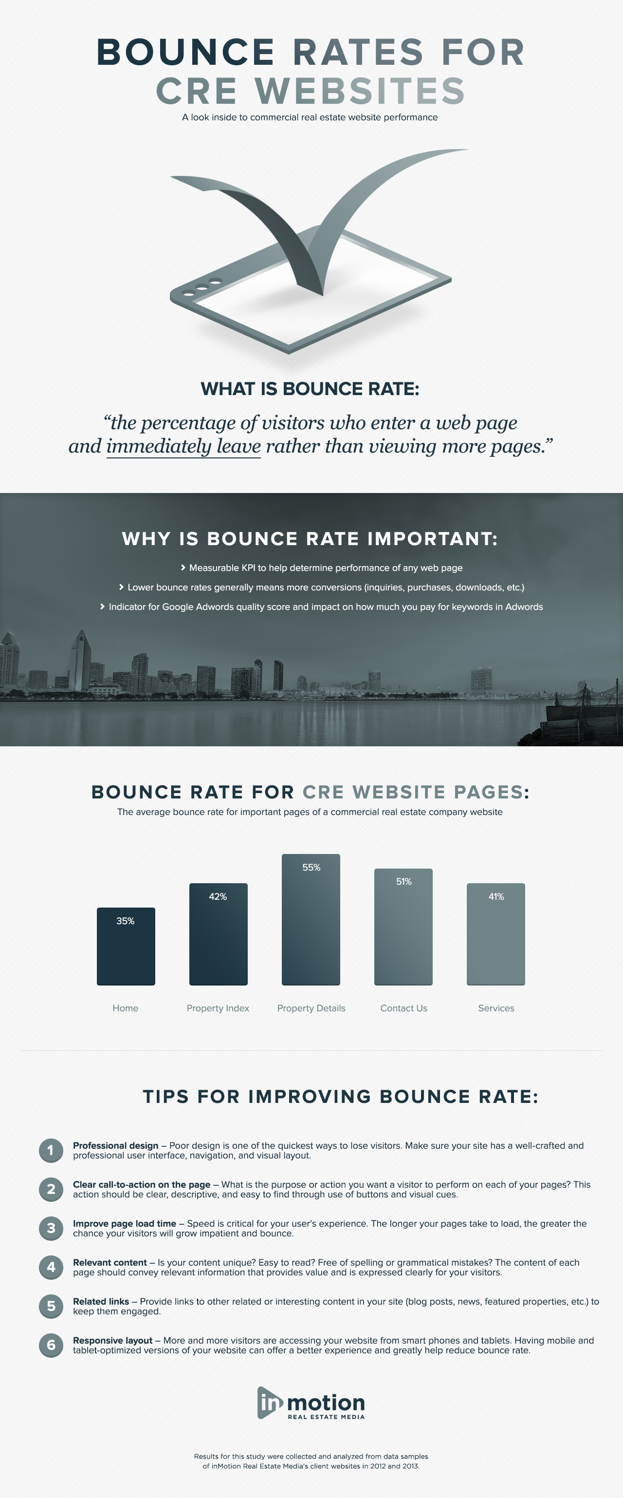 Bounce rate for real estate websites