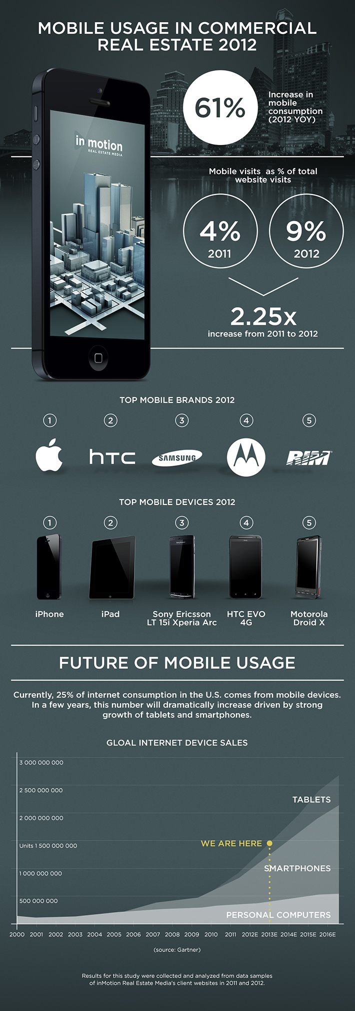 infographic mobile usage 2012